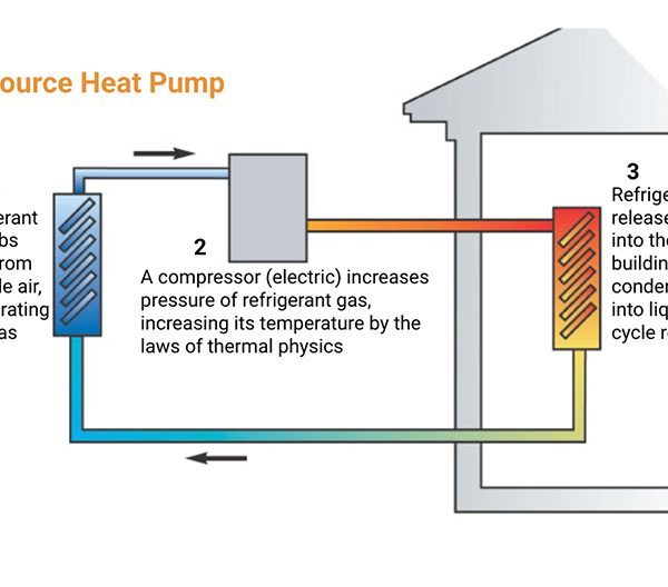 heat pumps- heating without CO2